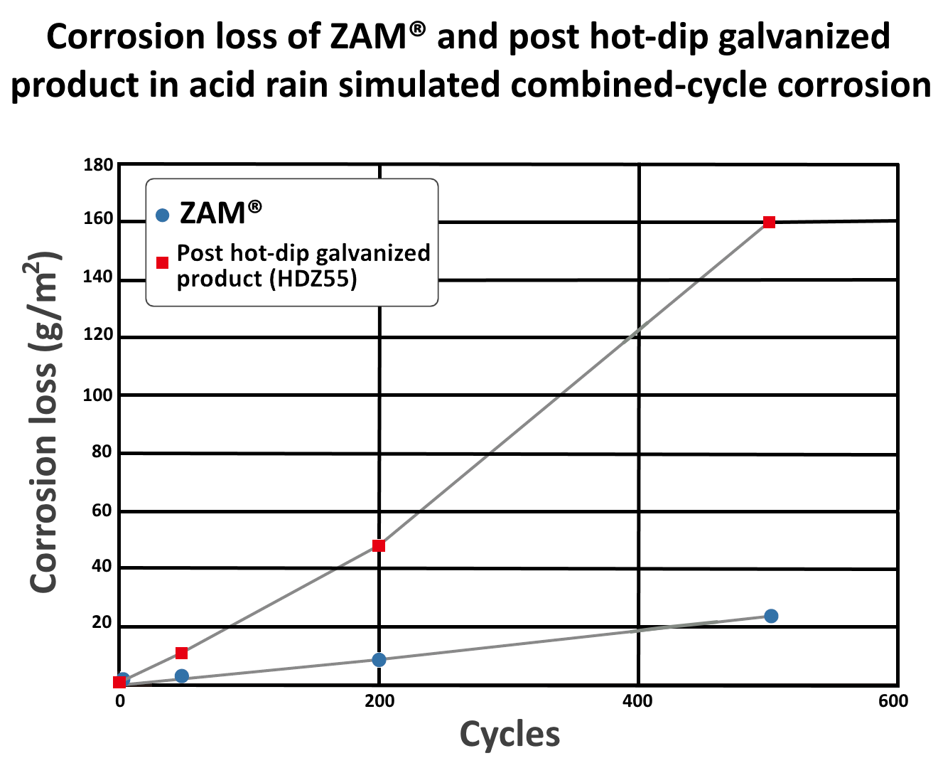 Graph showing corrosion loss of ZAM® and post hot-dip galvanized product in acid rain test