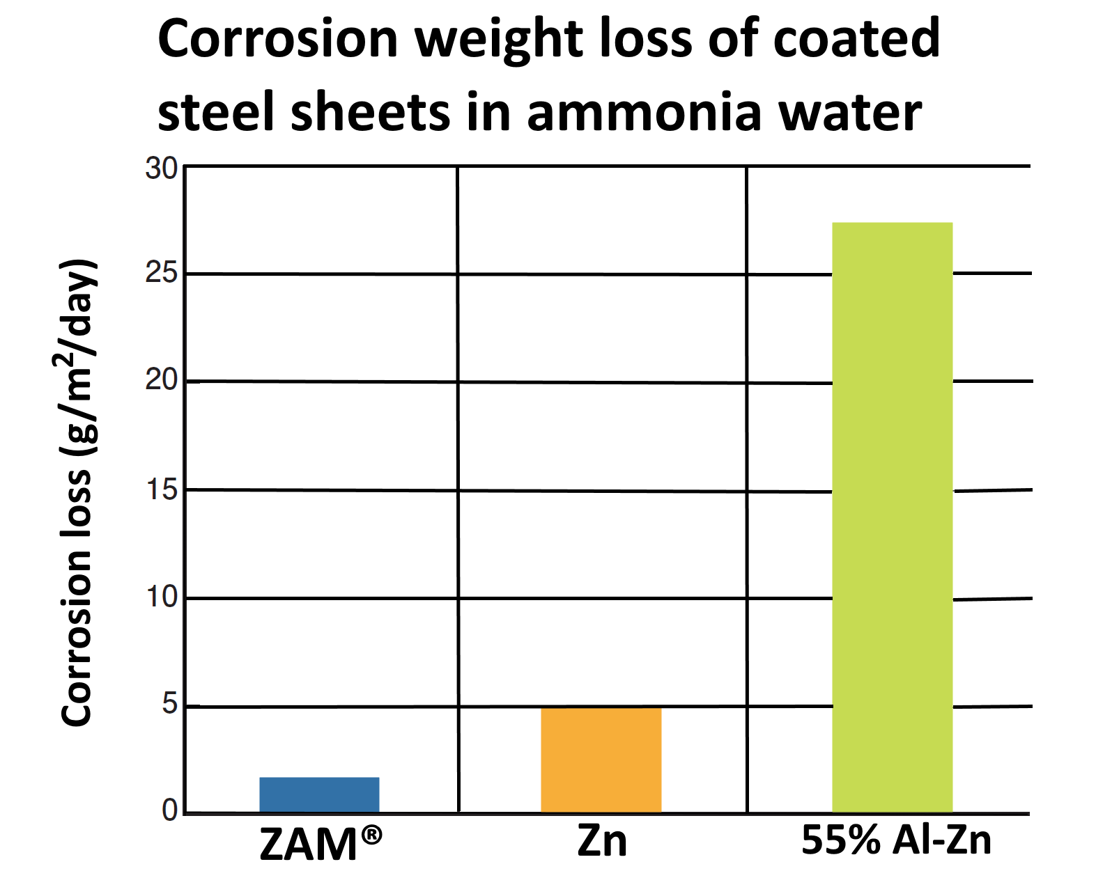 Graph comparing corrosion weight loss of ZAM® in ammonia water to other coated steel sheets