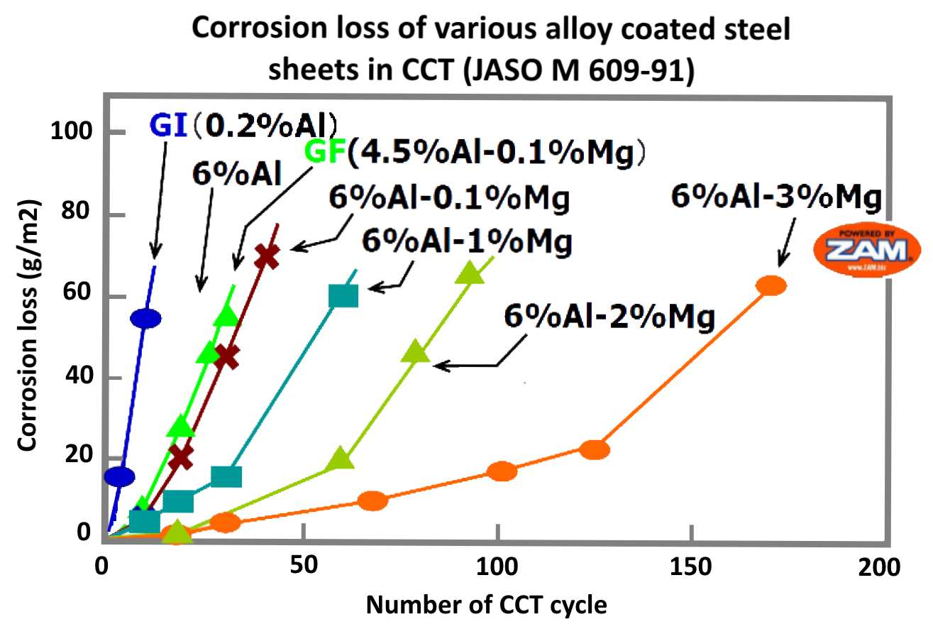 Graph showing superior corrosion loss performance of ZAM® against various alloy coated steel sheets