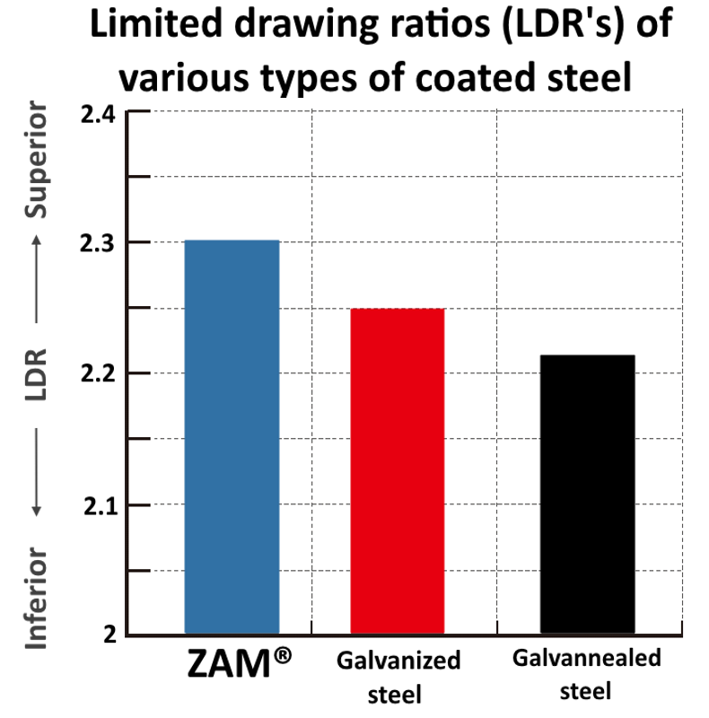 Graph showing superior drawing ratios of ZAM® compared to Galvanized and Galvannealed coated steel