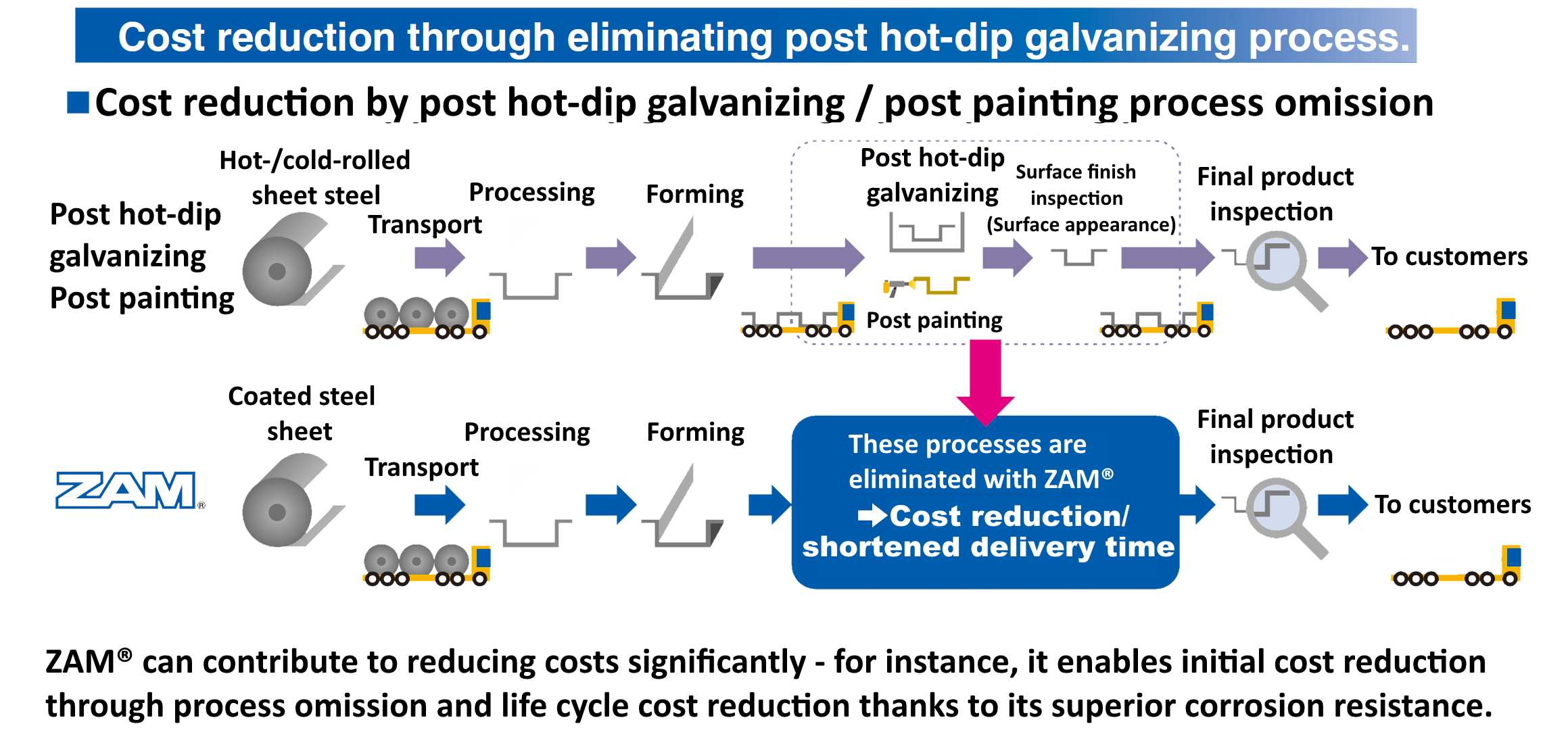 Cost reduction by elimination of post dip galvanizing and post painting