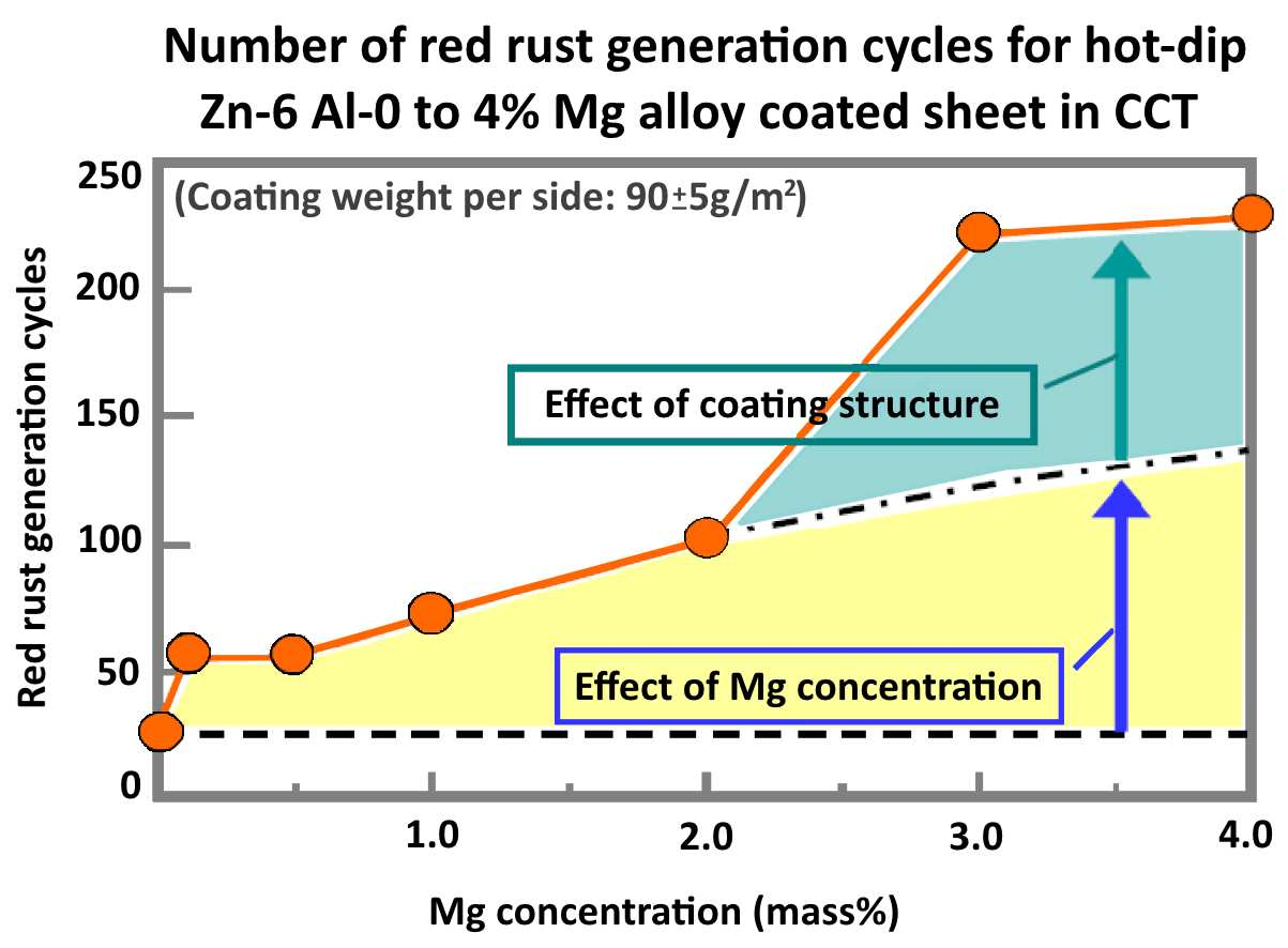 Graph showing effect of Mg concentration on the number of red rust generation cycles for ZAM®