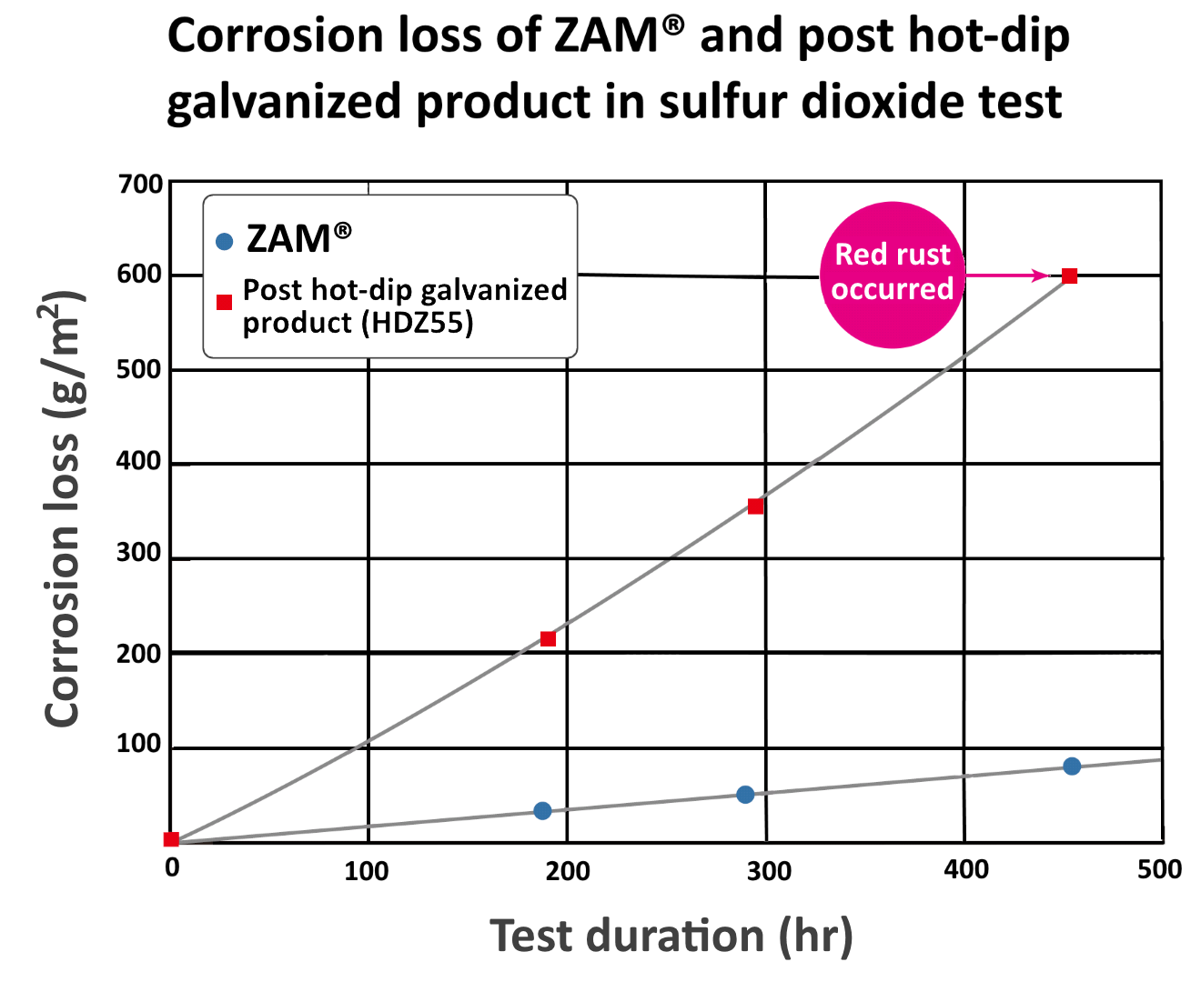 Graph showing corrosion loss of ZAM® and post hot-dip galvanized product in sulfur dioxide test