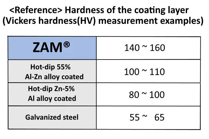 Vickers hardness measurement of coating layer of ZAM® compared to other coated metal products