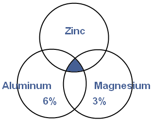 Diagram of ZAM® makeup showing Zinc, 6% Aluminum and 3% Magnesium